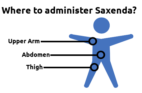 Where to inject Saxenda
