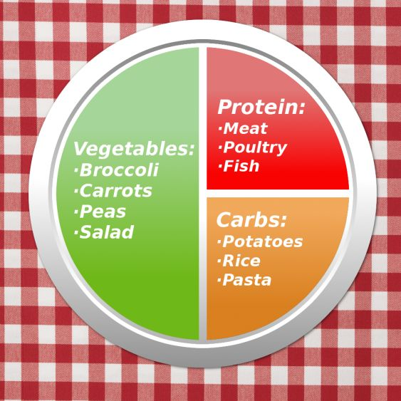 Portion sizes on a plate